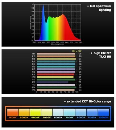 Studio_LED_Light_DayLED_1000_DMX_CRI_TLCI_CCT.jpg
